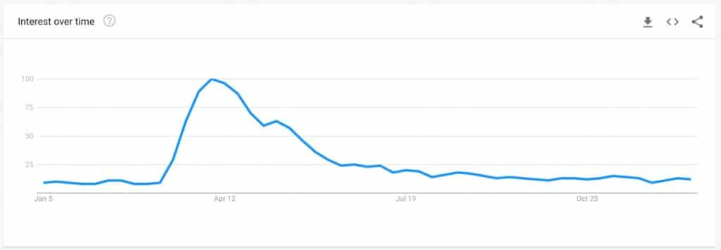 Google Trends 2020 - How to cut your own hair