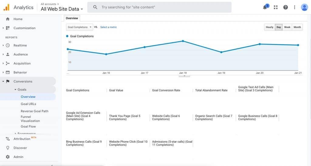 Google Analytics Goals Overview Page