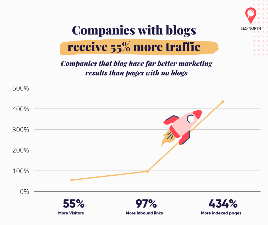 Companies with blogs receive 55% more traffic