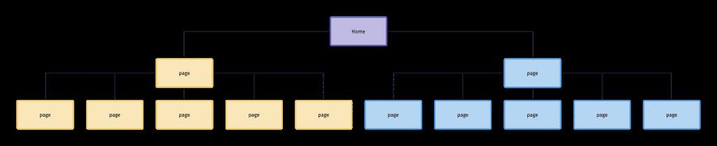 Siloed Web Structure